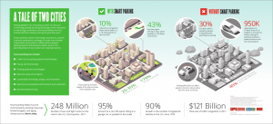 Tale of Two Cities Smart Parking Infographic