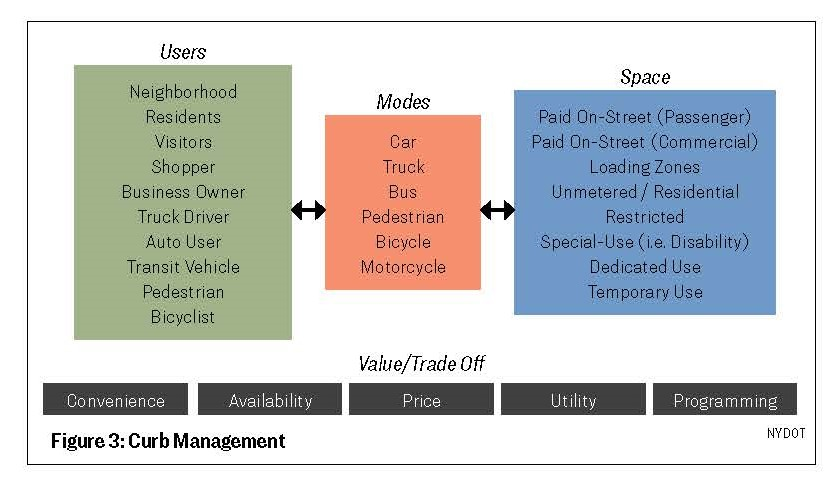CURBSIDE MANAGEMENT: Managing access to a valuable resource
